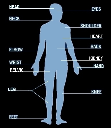 The Names of Bodies Part